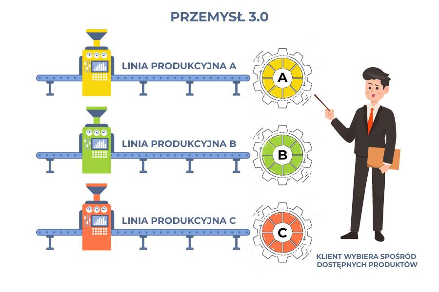 Przemysł 3.0